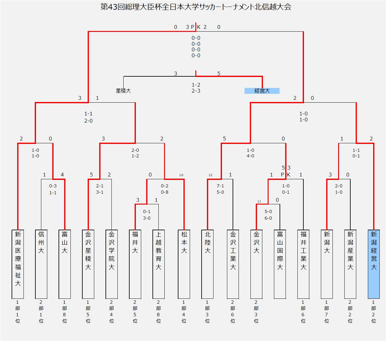○第43回総理大臣杯全日本大学サッカートーナメント北信越大会