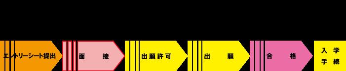 AO入試フローチャート